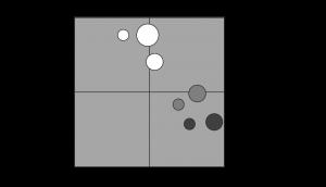 Soziale Architektur in Teams - Beispiel