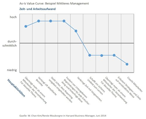 Blue Ocean Leadership As-Is Curve